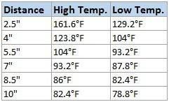 Distance/Temperature Readings